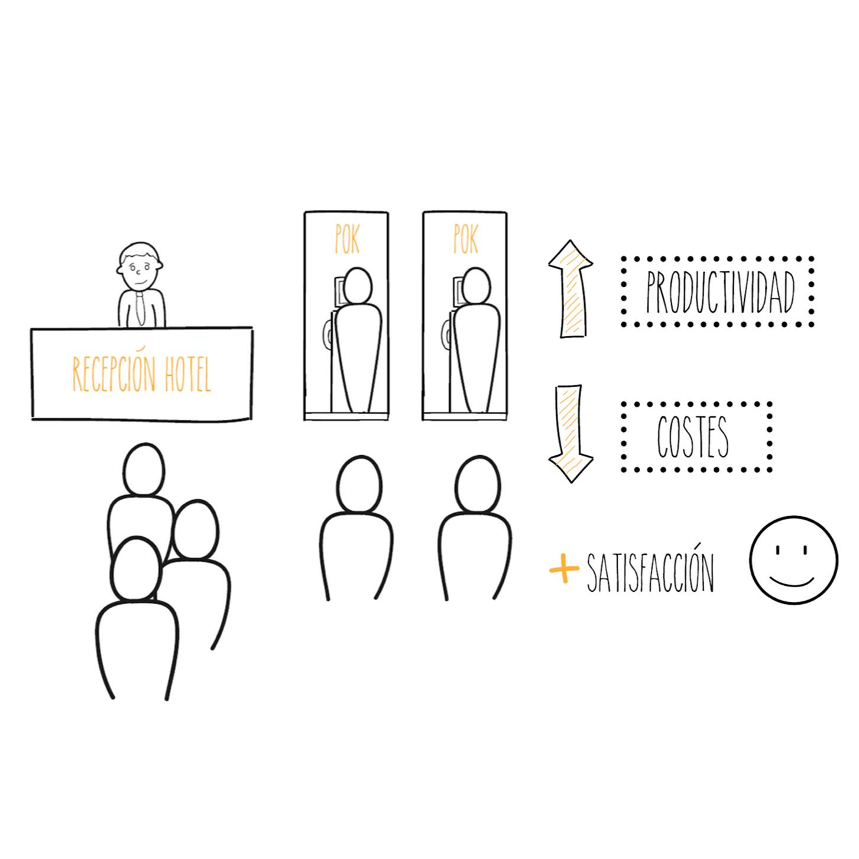 Por eso, POK Hotel es la solución perfecta para reducir los tiempos de espera y optimizar los turnos de personal.