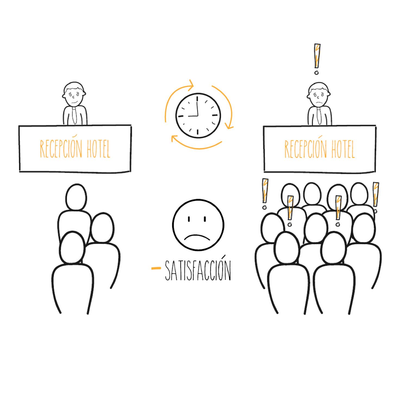 Hay horas del día en el que se acumulan grandes colas de clientes en recepción.