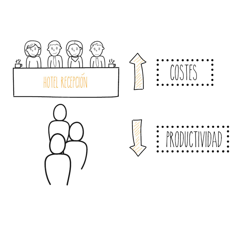 El incremento del personal no es la solución óptima porque en momentos de menor demanda serán improductivos.